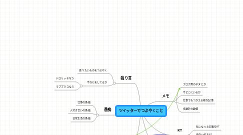 Mind Map: ツイッターでつぶやくこと