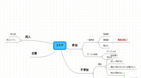 Mind Map: コミケ