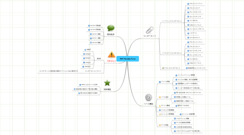 Mind Map: PHP Flexible Form