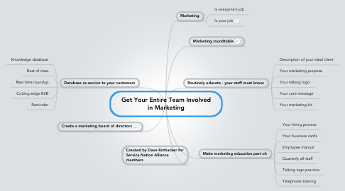 Mind Map: Get Your Entire Team Involved in Marketing