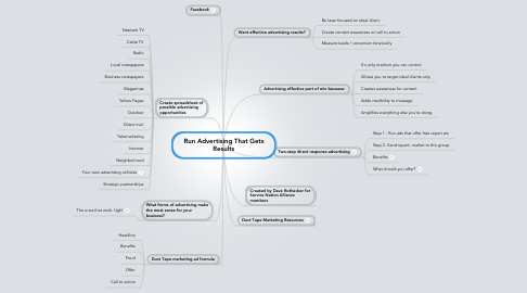 Mind Map: Run Advertising That Gets Results