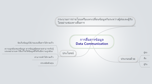 Mind Map: การสื่อสารข้อมูล Data Communication