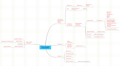 Mind Map: Il web come spazio