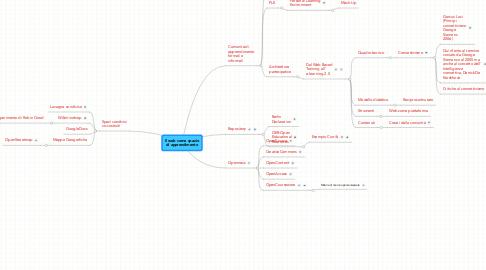 Mind Map: Il web come spaziodi apprendimento