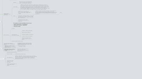 """Mind Map: Коучинг на тему: """"Восстановление зрения"""""""