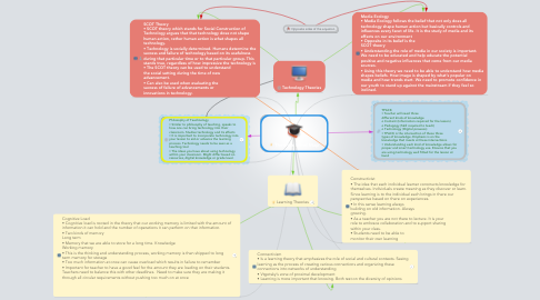 Mind Map: Theories Mind Map