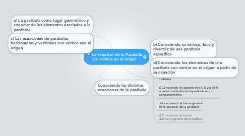Mind Map: La ecuación de la Parábola con vértice en el origen
