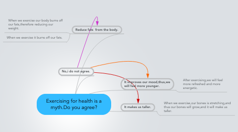 Mind Map: Exercising for health is a myth.Do you agree?