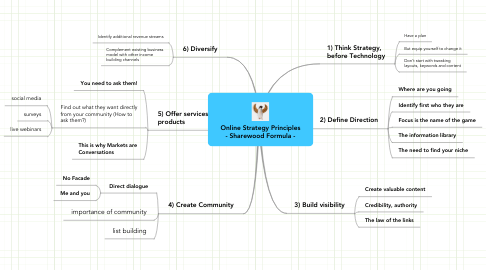 Mind Map: Online Strategy Principles - Sharewood Formula -