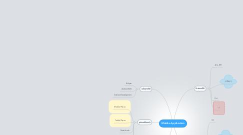 Mind Map: Mobile Application