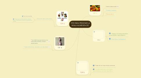 Mind Map: TIPS PARA PREVENIR LA MALA ALIMENTACIÓ