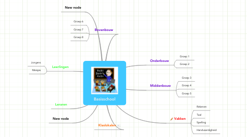Mind Map: Basisschool