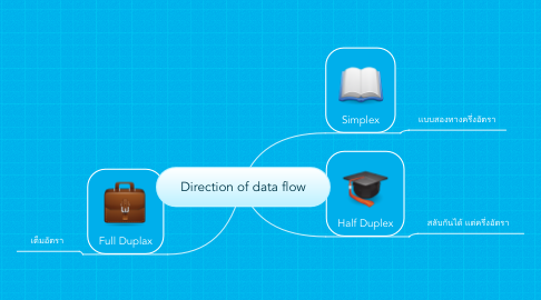 Mind Map: Direction of data flow