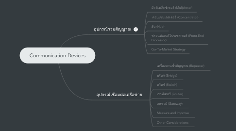 Mind Map: Communication Devices