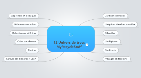 Mind Map: 12 Univers de trocs MyRecycleStuff
