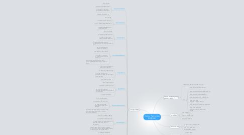 """Mind Map: Портал """"Твоя  новая профессия"""""""