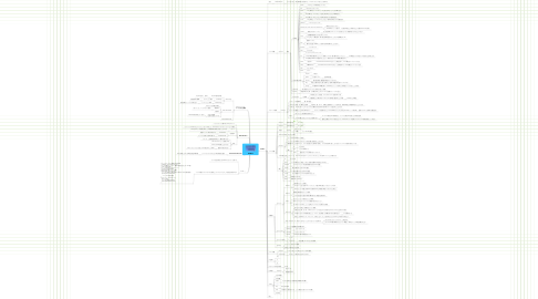 Mind Map: HTML5