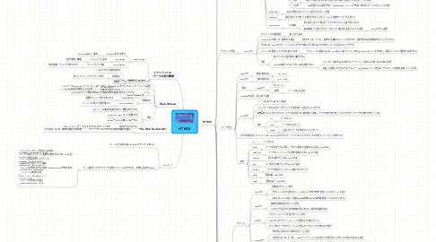 Mind Map: HTML5