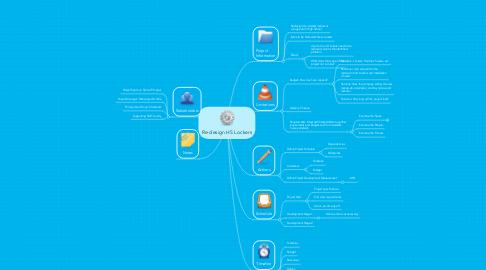 Mind Map: Re-design HS Lockers