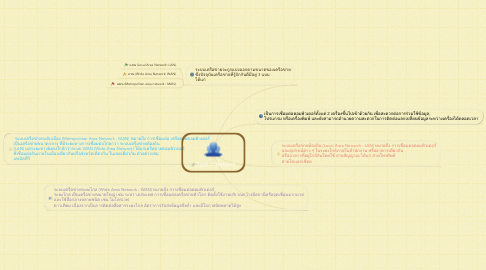 Mind Map: Type of Network