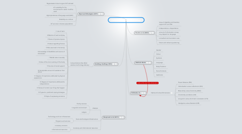 Mind Map: Culture and Assistive Technology