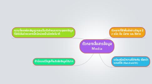 Mind Map: ตัวกลางสื่อสารข้อมูล Media