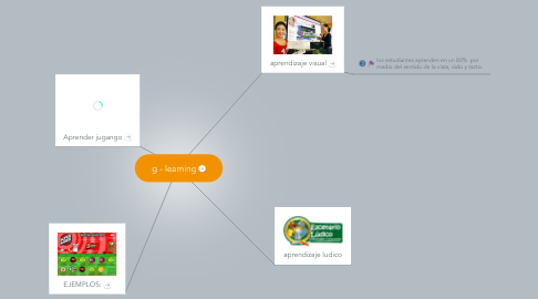 Mind Map: g - learning