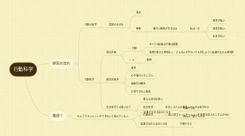 Mind Map: 行動科学