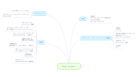 "Mind Map: ""foop"" project"