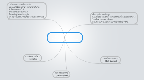 Mind Map: ทิศทางการสื่อสาร Direction of data flow