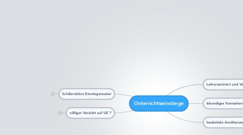 Mind Map: Unterrichtseinstiege
