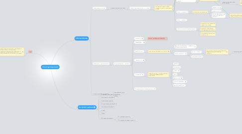Mind Map: 2 Конструктор (simple)