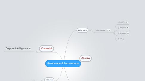 Mind Map: Ferramentas & Fornecedores