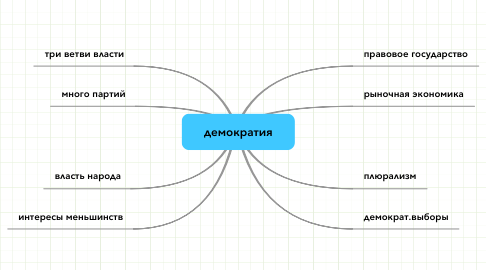 Mind Map: демократия