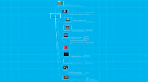 Mind Map: AVANCES TEGNOLOGICOS