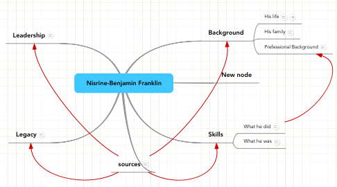 Mind Map: Nisrine-Benjamin Franklin