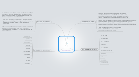 Mind Map: BLOG Y WIKIS