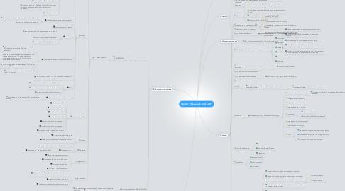 """Mind Map: Проект """"Похудение от А до Я"""""""