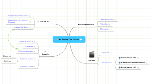Mind Map: La Banda The Klaxon
