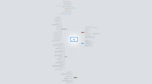 Mind Map: Volleyball