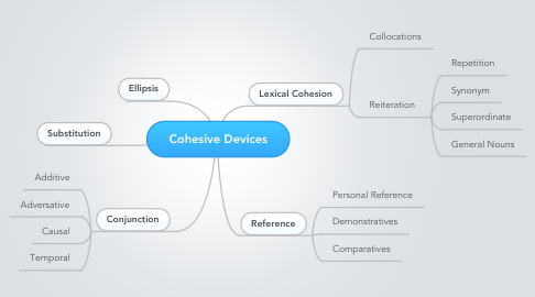 Mind Map: Cohesive Devices