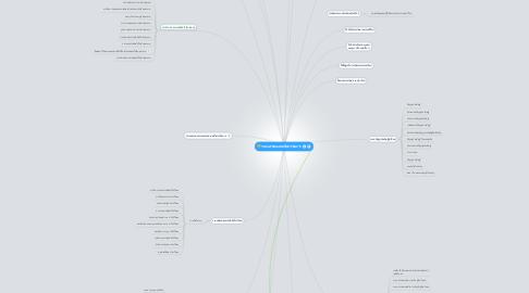 Mind Map: ระบบสารสนเทศเพื่อการจัดการ