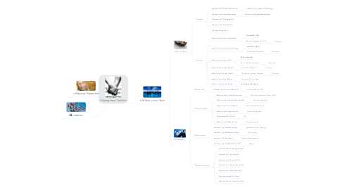 Mind Map: Helping Hand Coalition