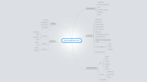 Mind Map: http://bellezzaspa.com/