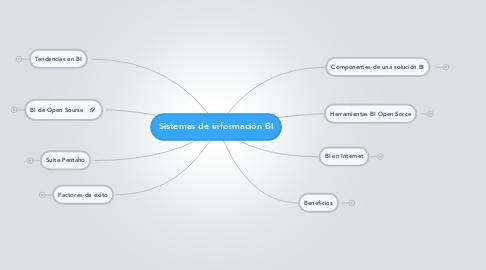 Mind Map: Sistemas de información BI