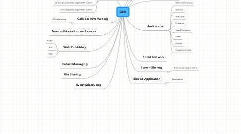 Mind Map: OER