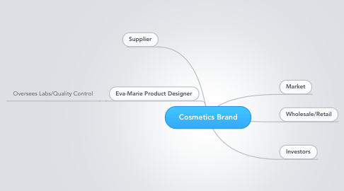Mind Map: Cosmetics Brand