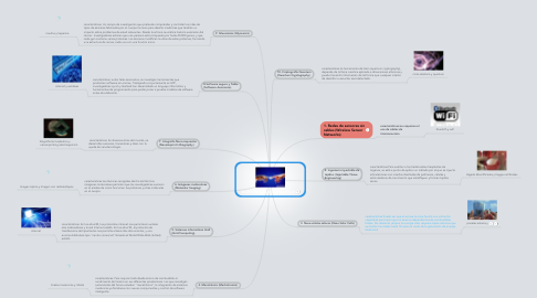 Mind Map: AVANCES DE LA TECNOLOGIA