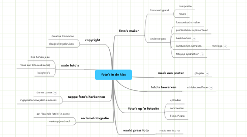 Mind Map: foto's in de klas