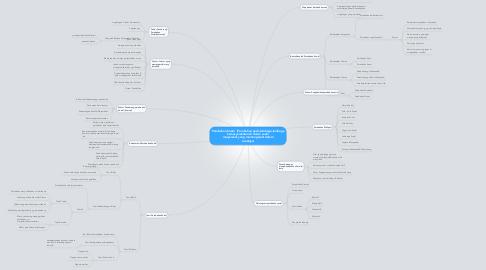 Mind Map: Perubahan Sosial  (Perubahan pada lembaga-lembagakemasyarakatan di dalam suatumasyarakat yang memengaruhi sistemsosialnya)